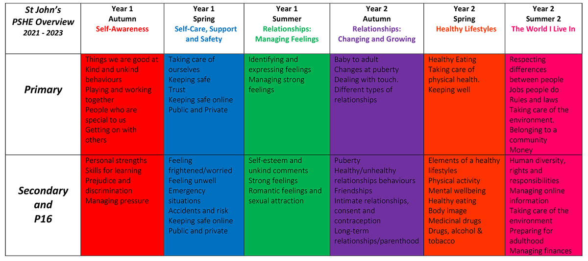 PSHE Overview 2021-2023